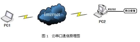 云串口通信引领未来-中国电气自动化网-工控网